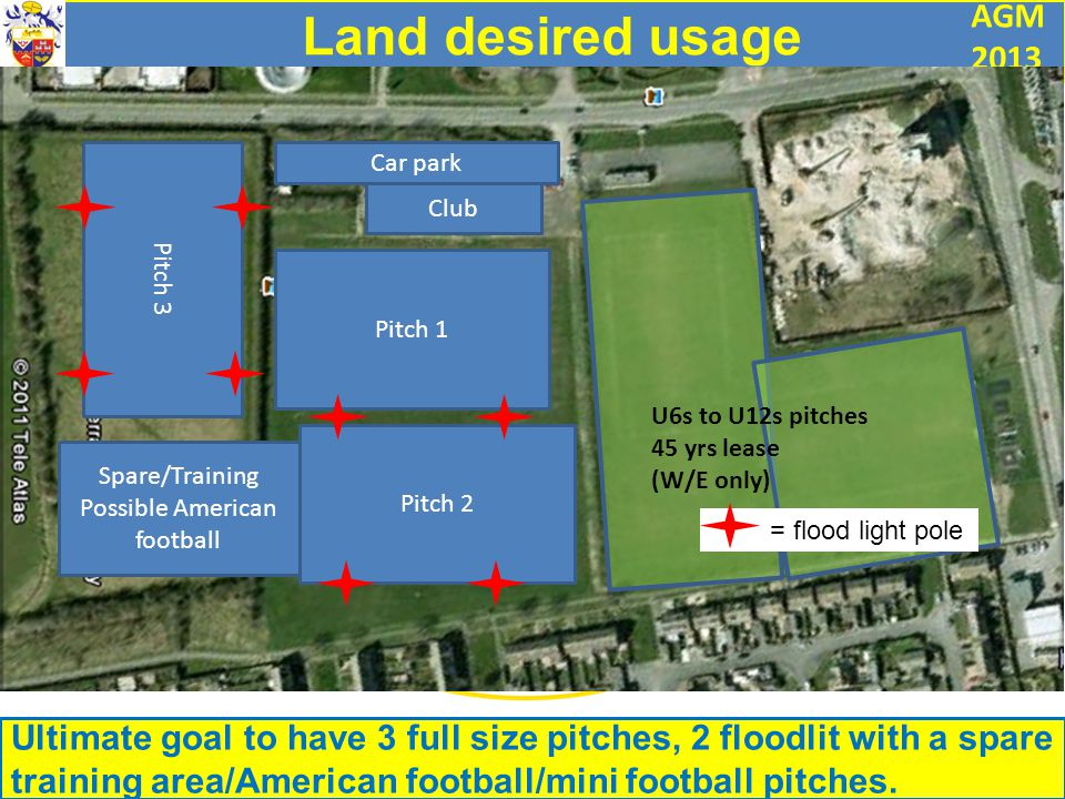 AGM 2013 Pitch 1 Pitch 2 Pitch 3 Club Car park Spare/Training Possible American football U6s to U12s pitches 45 yrs lease (W/E only) = flood light pole Land desired usage Ultimate goal to have 3 full size pitches, 2 floodlit with a spare training area/American football/mini football pitches.
