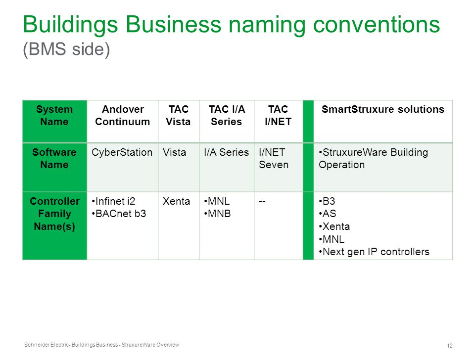 Schneider Electric 12 - Buildings Business - StruxureWare Overview Buildings Business naming conventions (BMS side) System Name Andover Continuum TAC