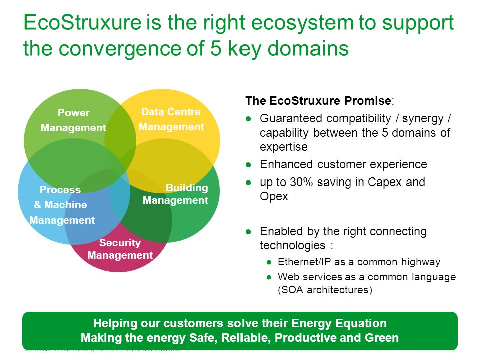 Schneider Electric 2 - Buildings Business - StruxureWare Overview EcoStruxure is the right ecosystem to support the convergence of 5 key domains The E