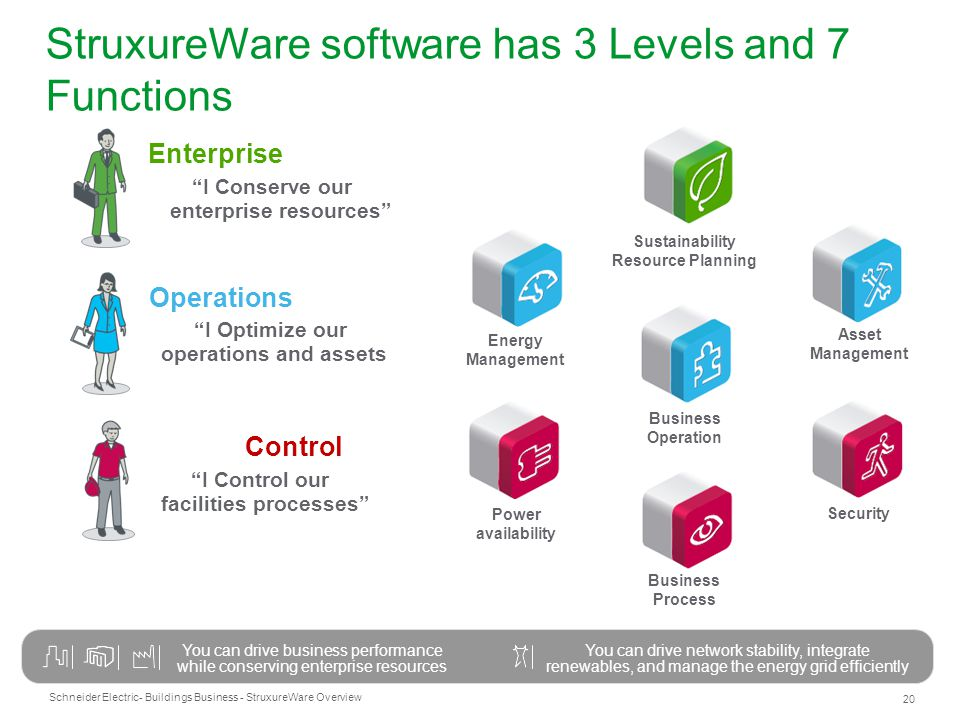 Schneider Electric 20 - Buildings Business - StruxureWare Overview StruxureWare software has 3 Levels and 7 Functions You can drive business performan