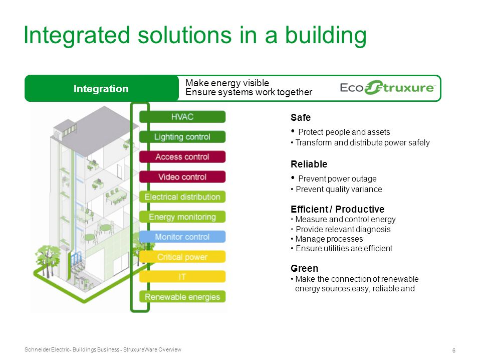 Schneider Electric 6 - Buildings Business - StruxureWare Overview Integrated solutions in a building Safe Protect people and assets Transform and dist