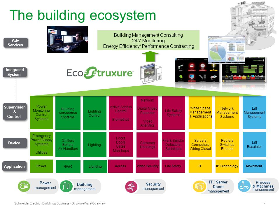 Schneider Electric 7 - Buildings Business - StruxureWare Overview The building ecosystem ITIP Technology Servers Computers Wiring Closet Routers Switc