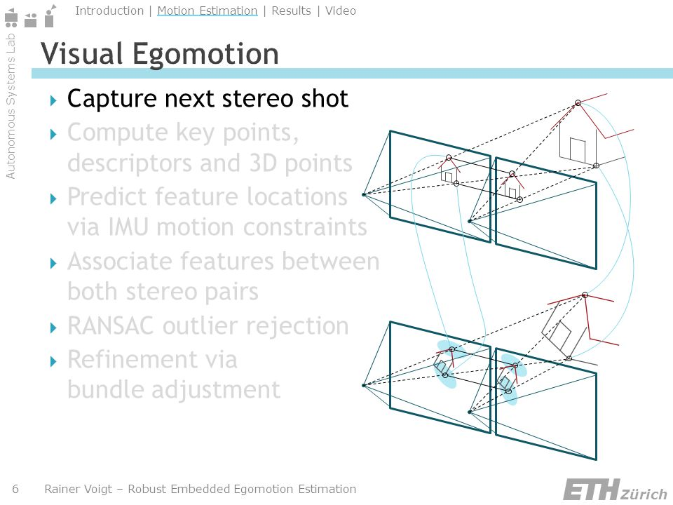 Autonomous Systems Lab Zürich Introduction | Motion Estimation | Results | Video Rainer Voigt – Robust Embedded Egomotion Estimation7 Robust real-time motion estimation on single core Intel Atom CPU Vehicle stabilization