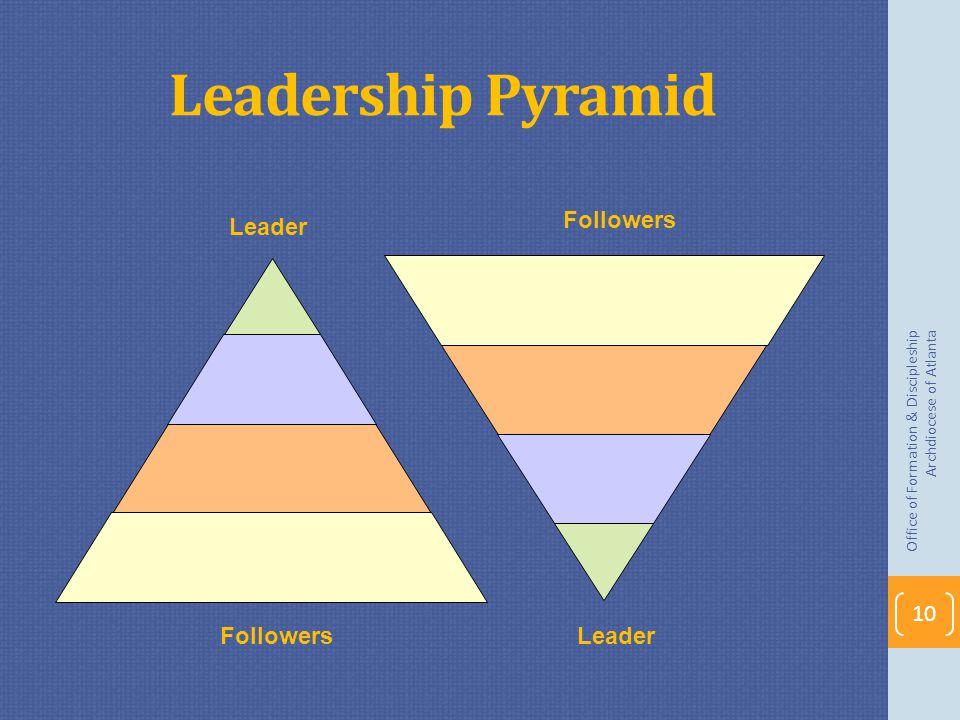 Leadership Pyramid Office of Formation & Discipleship Archdiocese of Atlanta 10 Followers Leader Followers