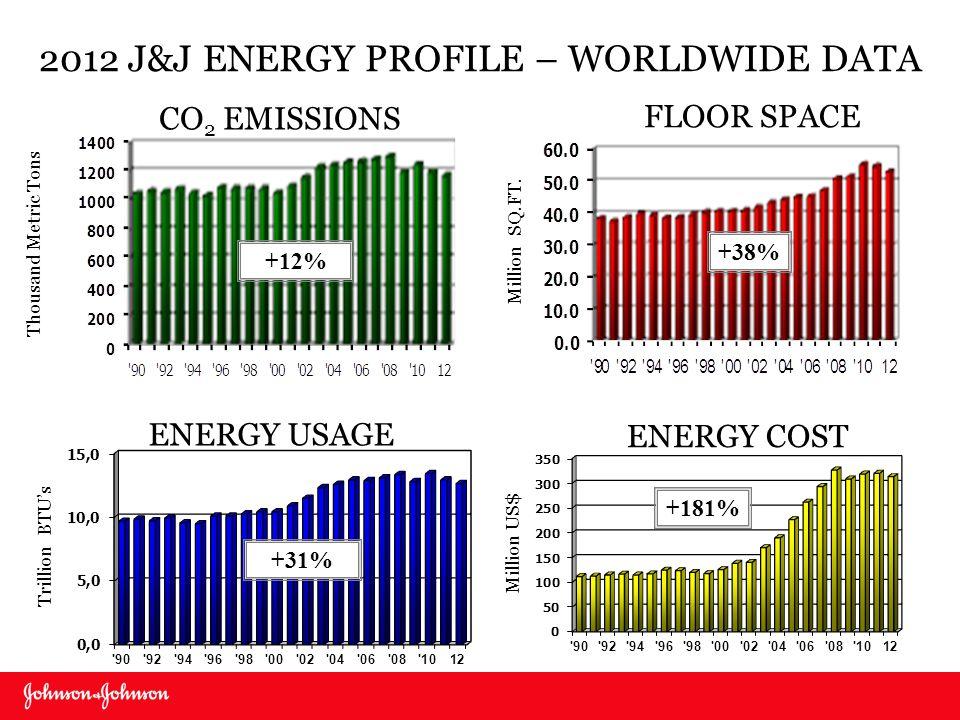 2012 J&J ENERGY PROFILE – WORLDWIDE DATA Thousand Metric Tons CO 2 EMISSIONS FLOOR SPACE Million SQ.FT. Trillion BTUs ENERGY USAGE Million US$ ENERGY