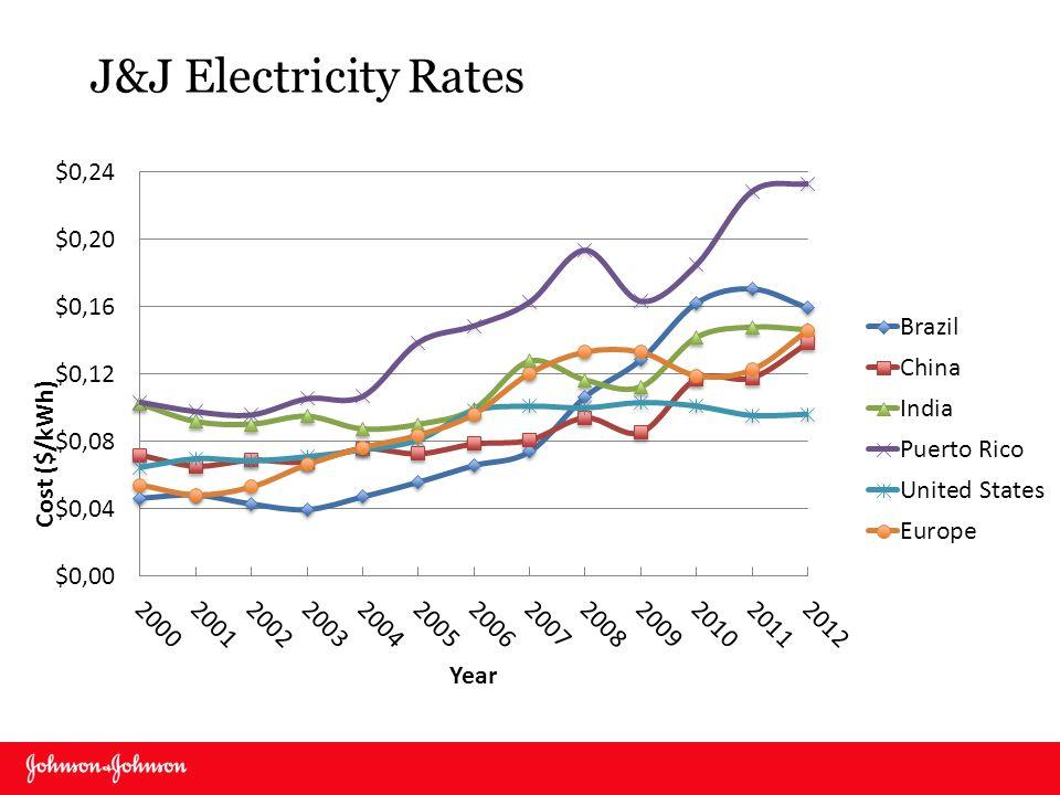 J&J Electricity Rates