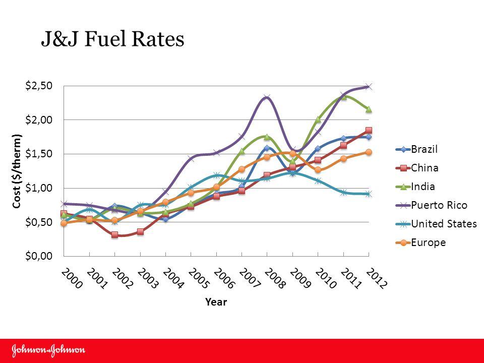 J&J Fuel Rates