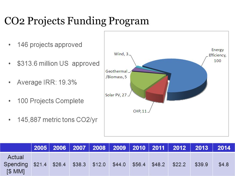 CO2 Projects Funding Program 146 projects approved $313.6 million US approved Average IRR: 19.3% 100 Projects Complete 145,887 metric tons CO2/yr 2005