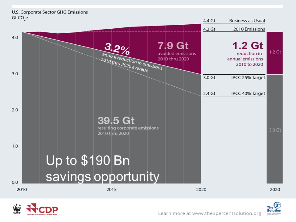 Up to $190 Bn savings opportunity