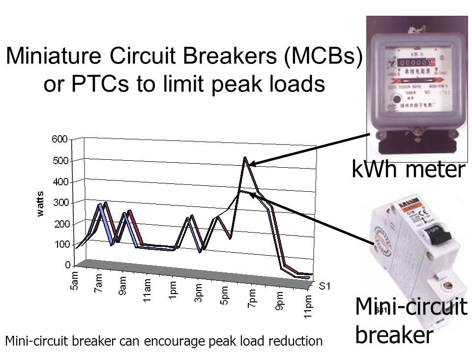 Miniature Circuit Breakers (MCBs) or PTCs to limit peak loads Mini-circuit breaker Mini-circuit breaker can encourage peak load reduction kWh meter