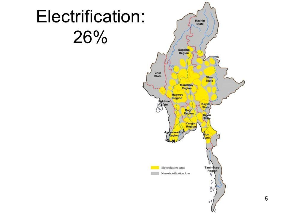 Electrification: 26% 5