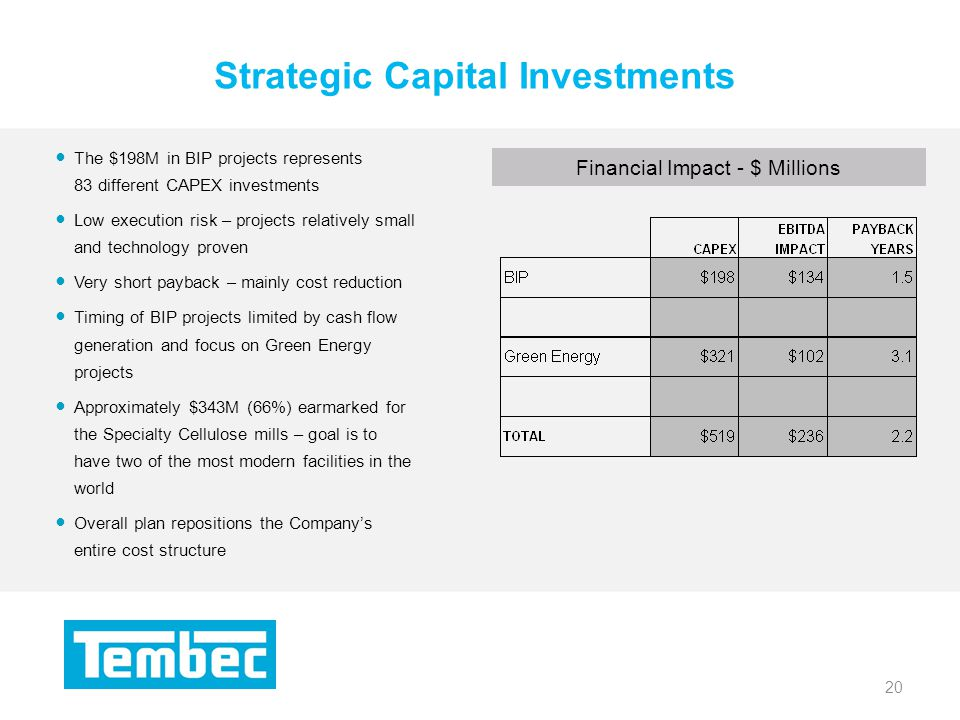 20 Strategic Capital Investments 20 Financial Impact - $ Millions The $198M in BIP projects represents 83 different CAPEX investments Low execution risk – projects relatively small and technology proven Very short payback – mainly cost reduction Timing of BIP projects limited by cash flow generation and focus on Green Energy projects Approximately $343M (66%) earmarked for the Specialty Cellulose mills – goal is to have two of the most modern facilities in the world Overall plan repositions the Companys entire cost structure