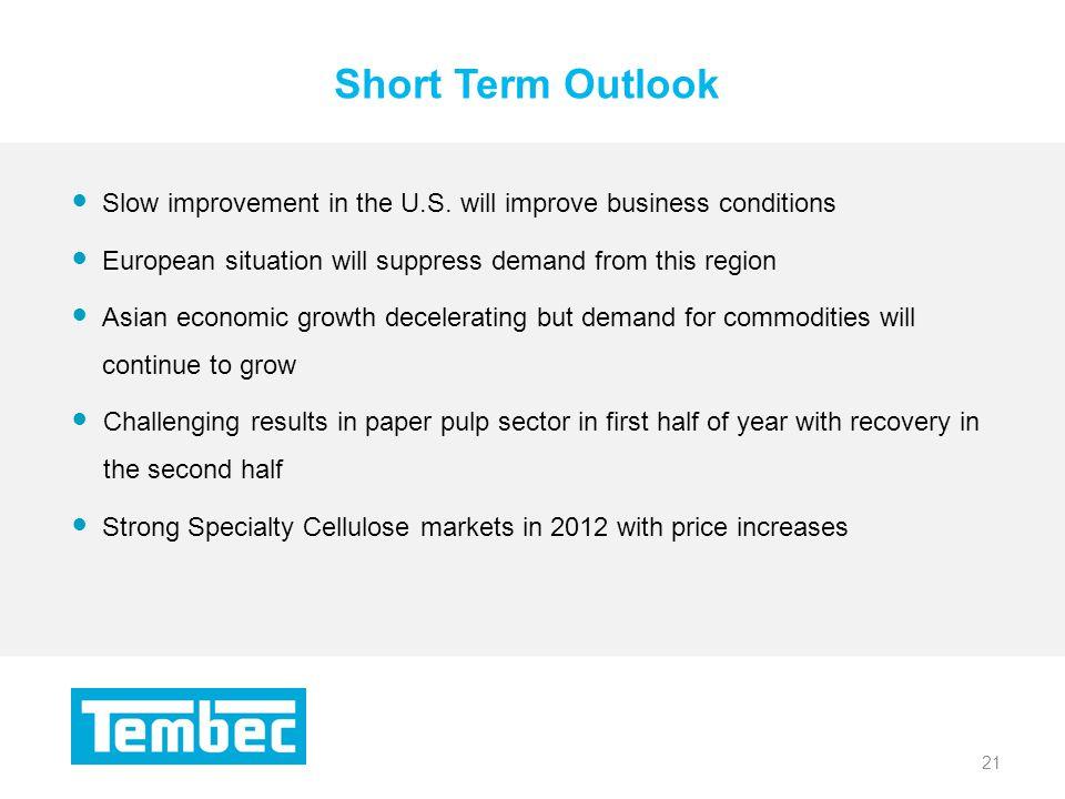 21 Short Term Outlook 21 Slow improvement in the U.S.