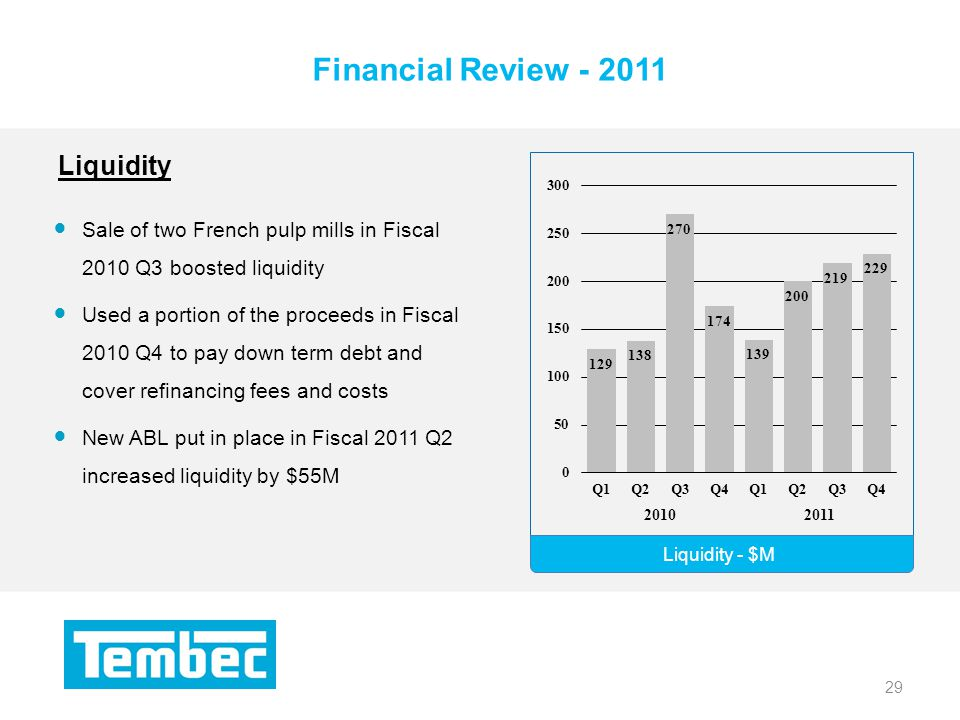 29 Financial Review Liquidity - $M 29 Sale of two French pulp mills in Fiscal 2010 Q3 boosted liquidity Used a portion of the proceeds in Fiscal 2010 Q4 to pay down term debt and cover refinancing fees and costs New ABL put in place in Fiscal 2011 Q2 increased liquidity by $55M Liquidity
