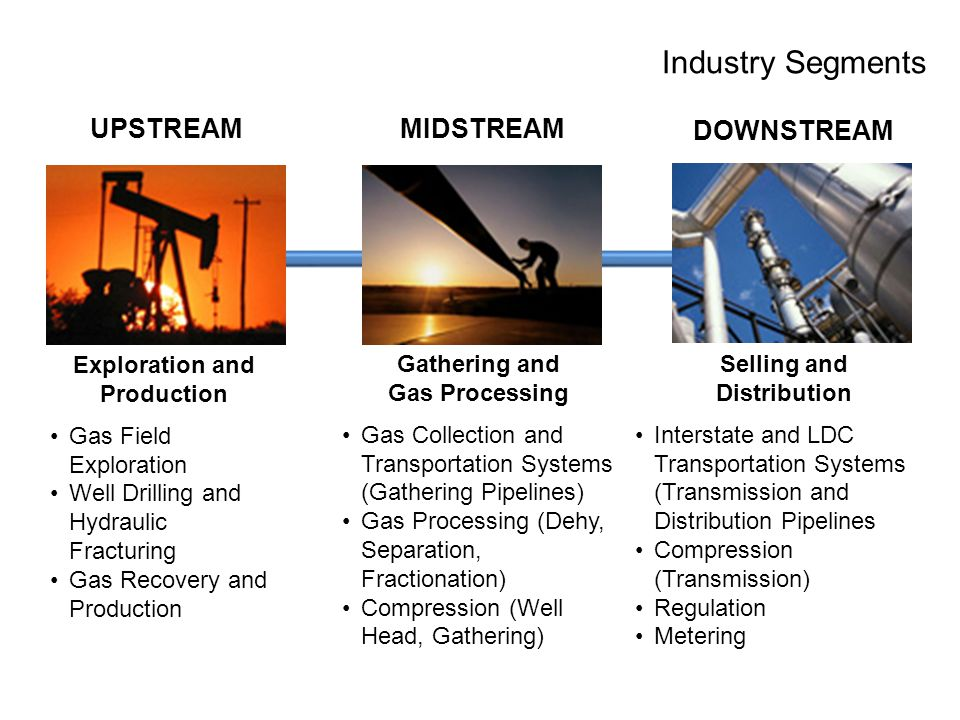 Industry Segments Exploration and Production Gas Field Exploration Well Drilling and Hydraulic Fracturing Gas Recovery and Production Gathering and Gas Processing Gas Collection and Transportation Systems (Gathering Pipelines) Gas Processing (Dehy, Separation, Fractionation) Compression (Well Head, Gathering) Selling and Distribution Interstate and LDC Transportation Systems (Transmission and Distribution Pipelines Compression (Transmission) Regulation Metering UPSTREAMMIDSTREAM DOWNSTREAM