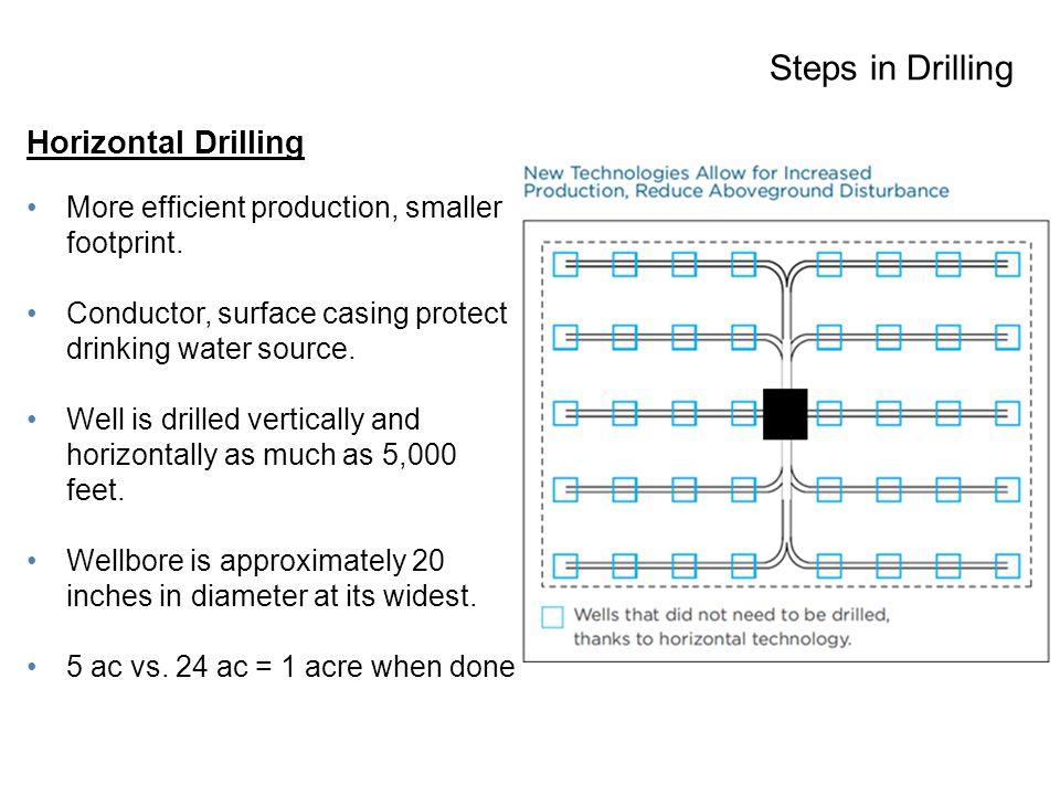 Steps in Drilling Horizontal Drilling More efficient production, smaller footprint.