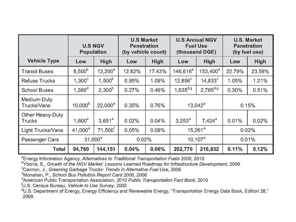 NGV Market Penetration