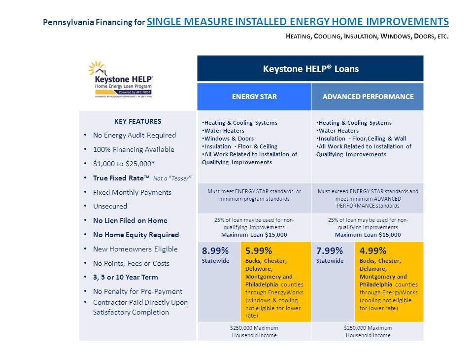 Keystone HELP® Loans ENERGY STARADVANCED PERFORMANCE KEY FEATURES No Energy Audit Required 100% Financing Available $1,000 to $25,000* True Fixed Rate Not a Teaser Fixed Monthly Payments Unsecured No Lien Filed on Home No Home Equity Required New Homeowners Eligible No Points, Fees or Costs 3, 5 or 10 Year Term No Penalty for Pre-Payment Contractor Paid Directly Upon Satisfactory Completion Heating & Cooling Systems Water Heaters Windows & Doors Insulation - Floor & Ceiling All Work Related to Installation of Qualifying Improvements Heating & Cooling Systems Water Heaters Insulation - Floor,Ceiling & Wall All Work Related to Installation of Qualifying Improvements Must meet ENERGY STAR standards or minimum program standards Must exceed ENERGY STAR standards and meet minimum ADVANCED PERFORMANCE standards 25% of loan may be used for non- qualifying improvements Maximum Loan $15,000 25% of loan may be used for non- qualifying improvements Maximum Loan $15,000 8.99% Statewide 5.99% Bucks, Chester, Delaware, Montgomery and Philadelphia counties through EnergyWorks (windows & cooling not eligible for lower rate) 7.99% Statewide 4.99% Bucks, Chester, Delaware, Montgomery and Philadelphia counties through EnergyWorks (cooling not eligible for lower rate) $250,000 Maximum Household Income Pennsylvania Financing for SINGLE MEASURE INSTALLED ENERGY HOME IMPROVEMENTS H EATING, C OOLING, I NSULATION, W INDOWS, D OORS, ETC.