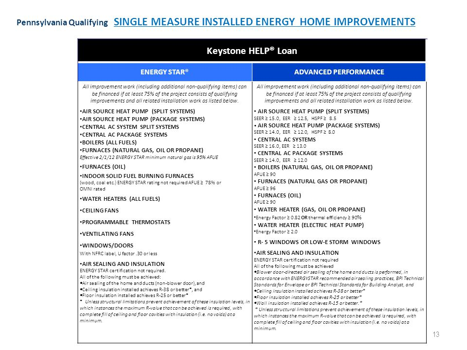 13 Keystone HELP® Loan ENERGY STAR®ADVANCED PERFORMANCE All improvement work (including additional non-qualifying items) can be financed if at least 75% of the project consists of qualifying improvements and all related installation work as listed below.