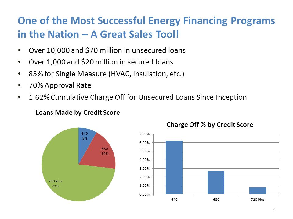 One of the Most Successful Energy Financing Programs in the Nation – A Great Sales Tool.
