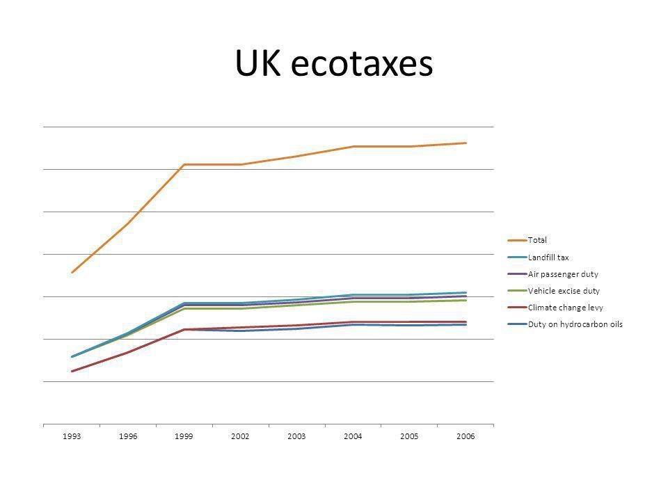 UK ecotaxes