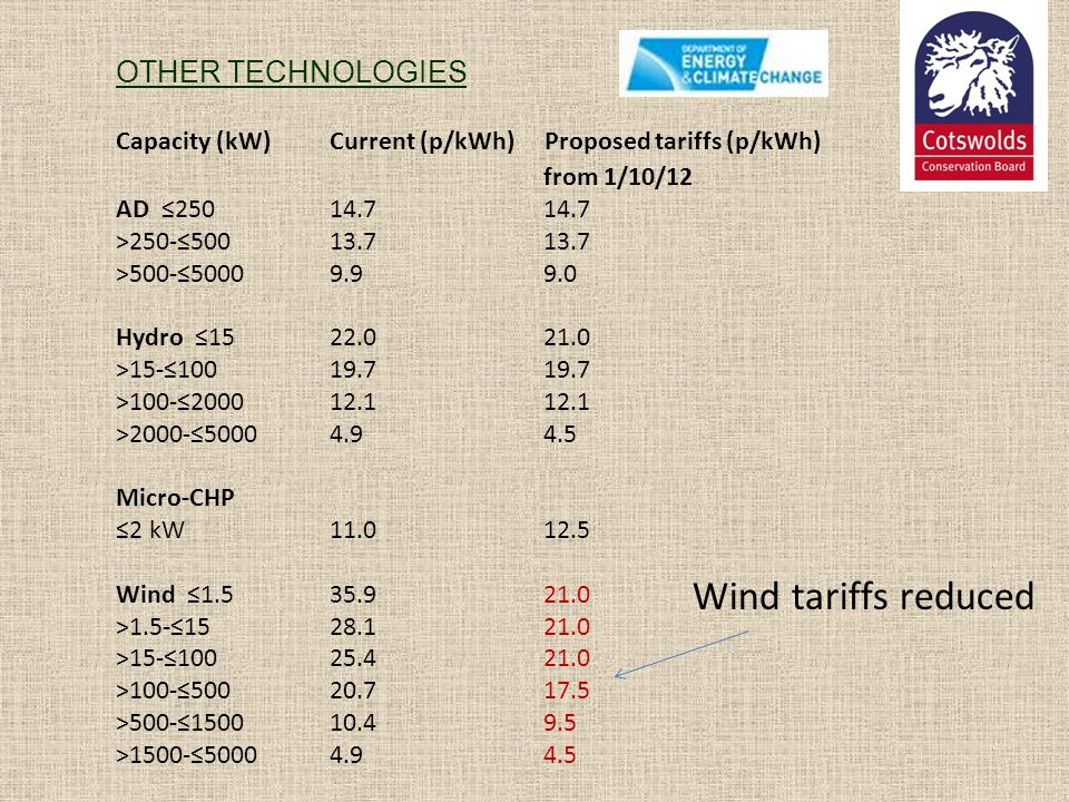 OTHER TECHNOLOGIES Capacity (kW) Current (p/kWh) Proposed tariffs (p/kWh) from 1/10/12 AD 250 14.7 14.7 >250-500 13.7 13.7 >500-5000 9.9 9.0 Hydro 15