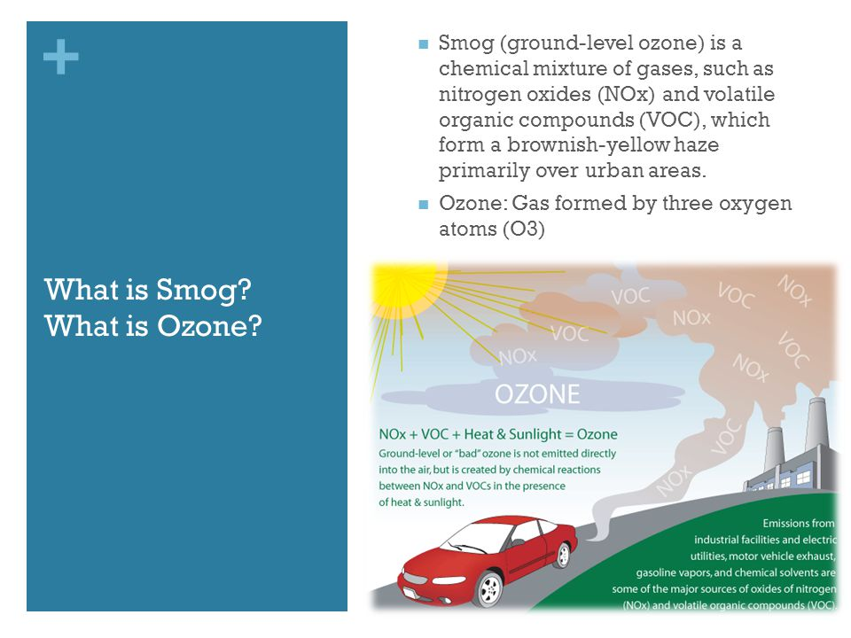 + What is Smog. What is Ozone.