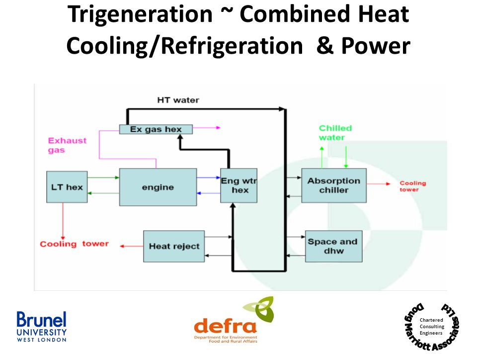 Chartered Consulting Engineers Trigeneration ~ Combined Heat Cooling/Refrigeration & Power