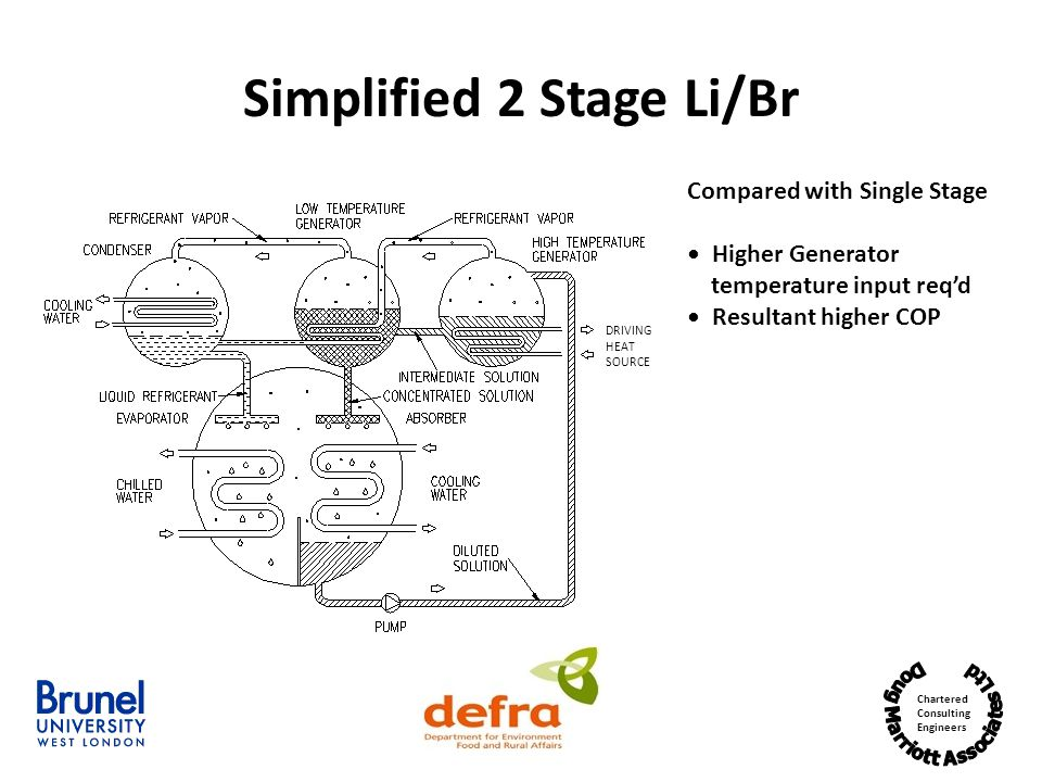 Chartered Consulting Engineers Simplified 2 Stage Li/Br Compared with Single Stage Higher Generator temperature input reqd Resultant higher COP DRIVING HEAT SOURCE