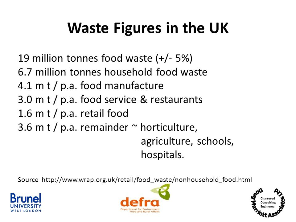 Chartered Consulting Engineers Waste Figures in the UK 19 million tonnes food waste (+/- 5%) 6.7 million tonnes household food waste 4.1 m t / p.a.
