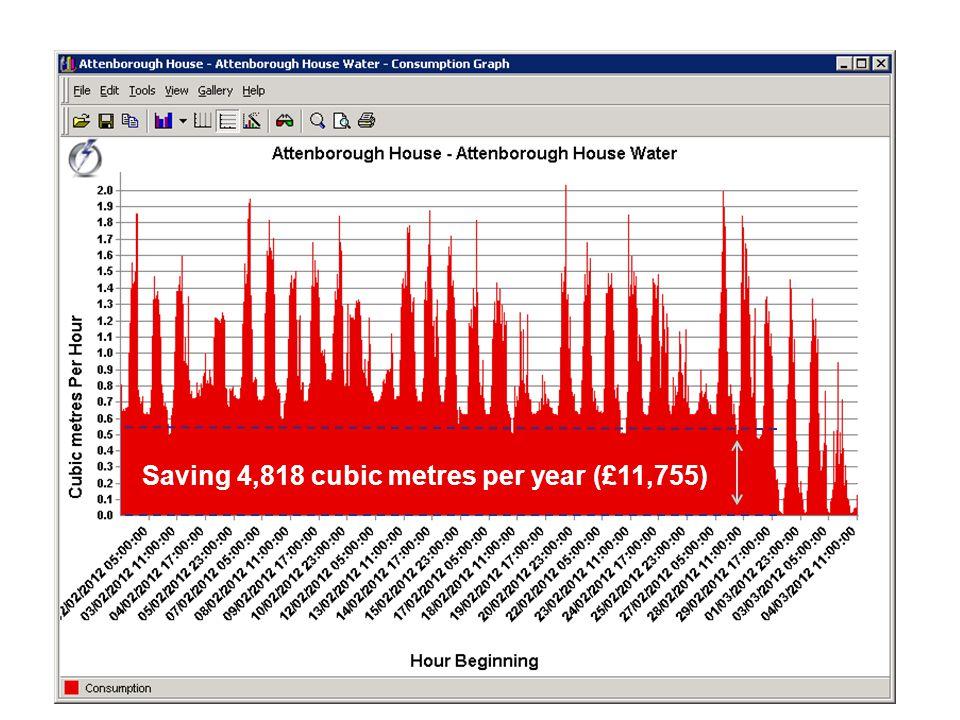 Saving 4,818 cubic metres per year (£11,755)