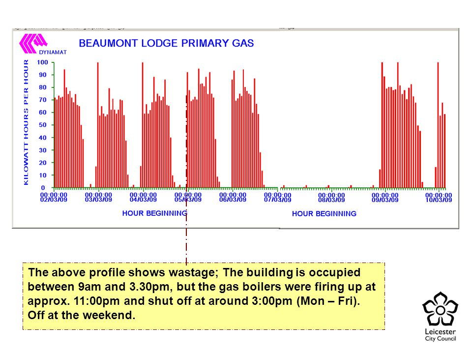 The above profile shows wastage; The building is occupied between 9am and 3.30pm, but the gas boilers were firing up at approx.