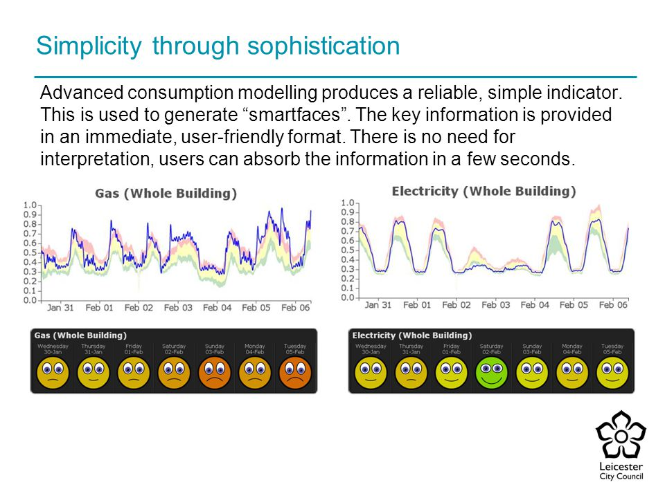 Simplicity through sophistication Advanced consumption modelling produces a reliable, simple indicator. This is used to generate smartfaces. The key i