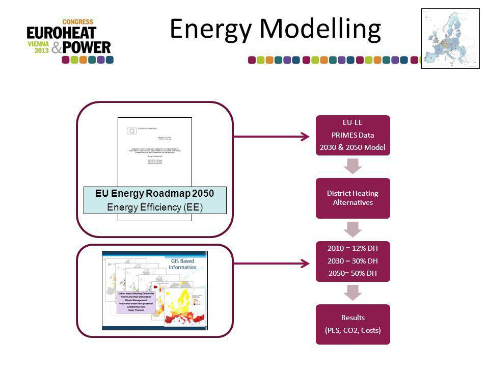 Energy Modelling EU-EE PRIMES Data 2030 & 2050 Model District Heating Alternatives 2010 = 12% DH 2030 = 30% DH 2050= 50% DH Results (PES, CO2, Costs) EU Energy Roadmap 2050 Energy Efficiency (EE)