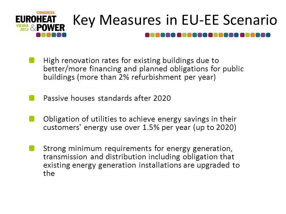Key Measures in EU-EE Scenario High renovation rates for existing buildings due to better/more financing and planned obligations for public buildings (more than 2% refurbishment per year) Passive houses standards after 2020 Obligation of utilities to achieve energy savings in their customers energy use over 1.5% per year (up to 2020) Strong minimum requirements for energy generation, transmission and distribution including obligation that existing energy generation installations are upgraded to the