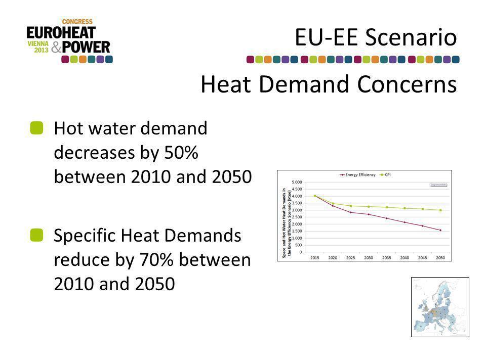 EU-EE Scenario Heat Demand Concerns Hot water demand decreases by 50% between 2010 and 2050 Specific Heat Demands reduce by 70% between 2010 and 2050