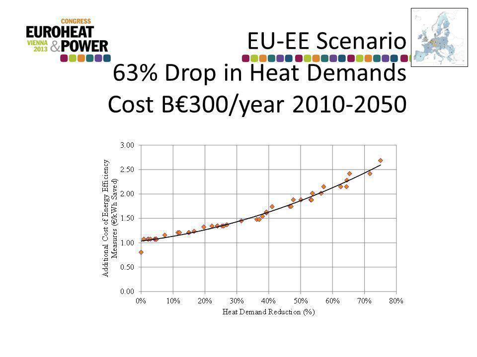 EU-EE Scenario 63% Drop in Heat Demands Cost B300/year 2010-2050