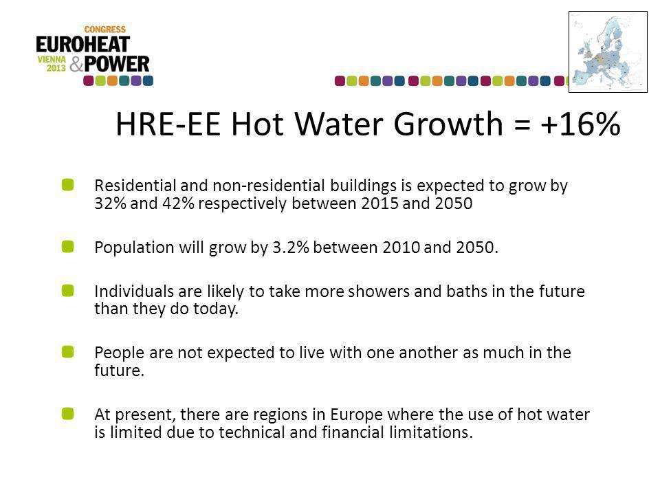 HRE-EE Hot Water Growth = +16% Residential and non-residential buildings is expected to grow by 32% and 42% respectively between 2015 and 2050 Population will grow by 3.2% between 2010 and 2050.