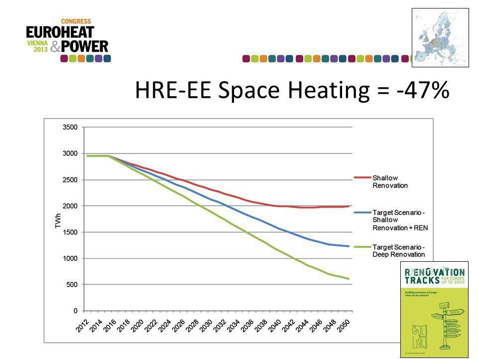HRE-EE Space Heating = -47%