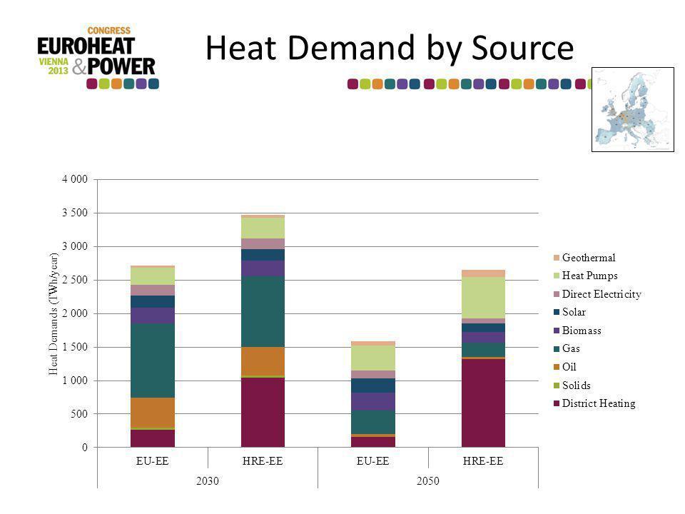 Heat Demand by Source