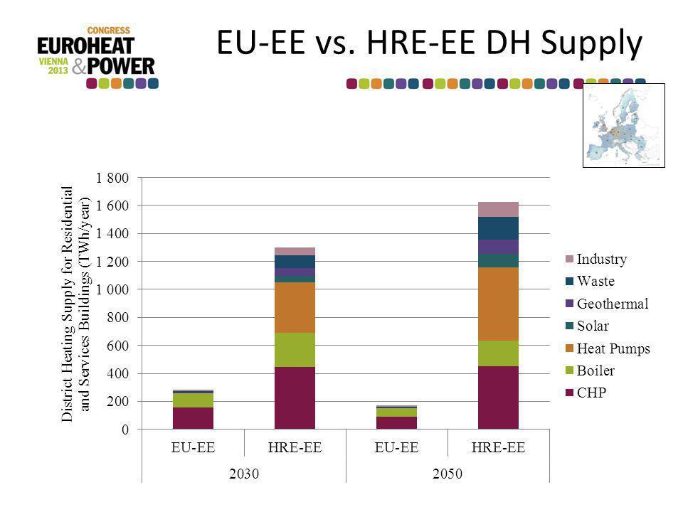EU-EE vs. HRE-EE DH Supply