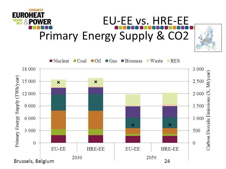 EU-EE vs. HRE-EE Primary Energy Supply & CO2 Brussels, Belgium24