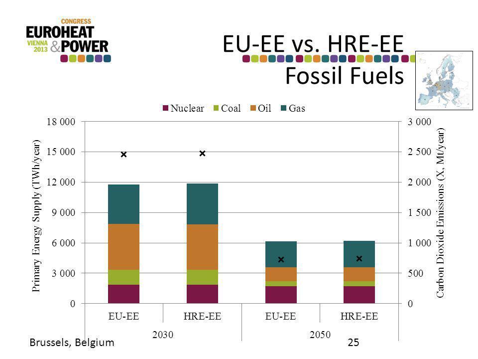 EU-EE vs. HRE-EE Fossil Fuels Brussels, Belgium25