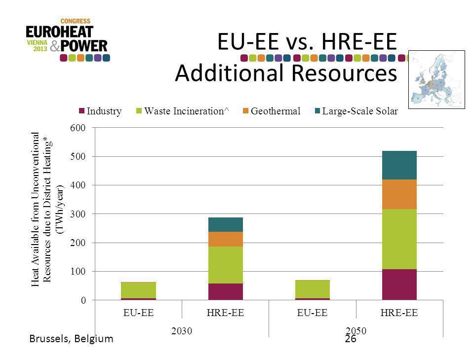 EU-EE vs. HRE-EE Additional Resources Brussels, Belgium26