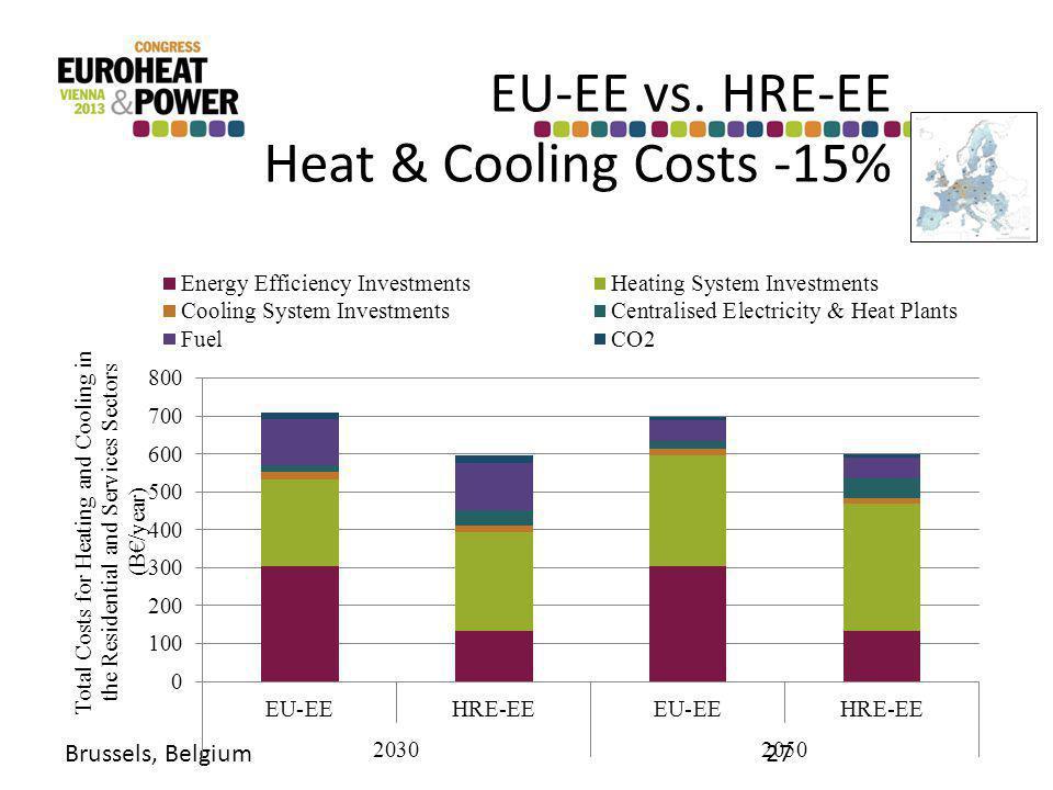 EU-EE vs. HRE-EE Heat & Cooling Costs -15% Brussels, Belgium27