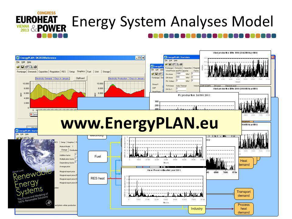 Energy System Analyses Model www.EnergyPLAN.eu