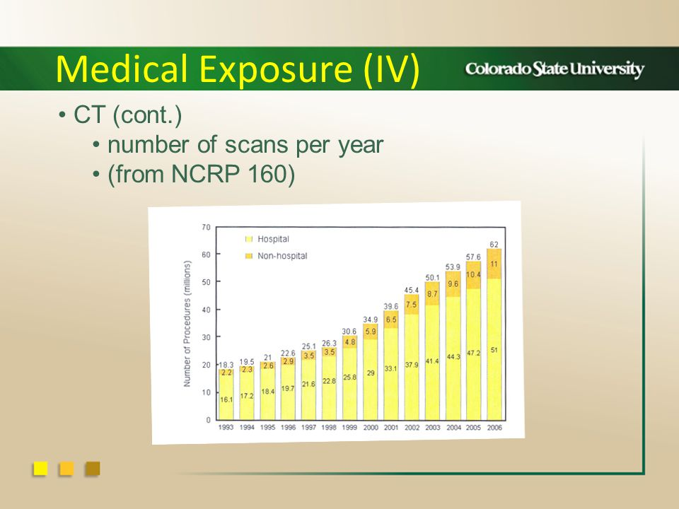 Medical Exposure (IV) CT (cont.) number of scans per year (from NCRP 160)