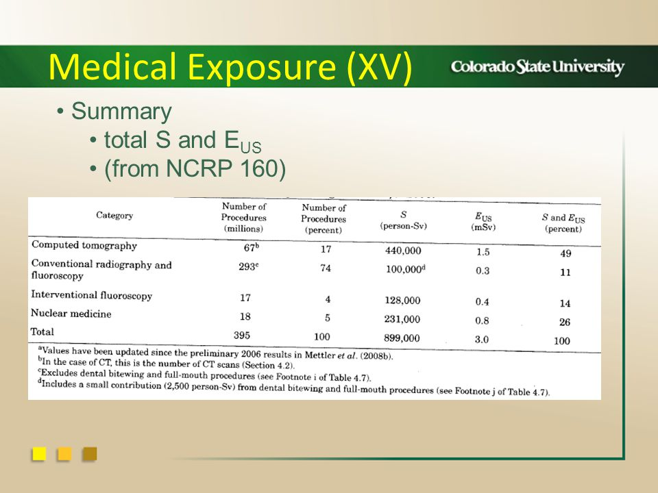 Medical Exposure (XV) Summary total S and E US (from NCRP 160)