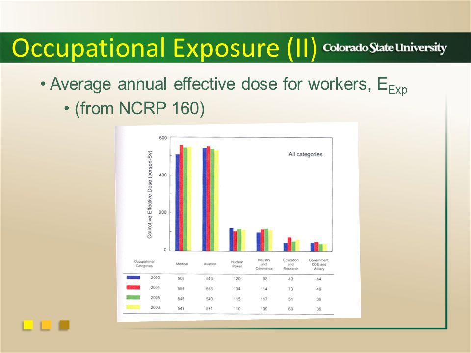 Occupational Exposure (II) Average annual effective dose for workers, E Exp (from NCRP 160)