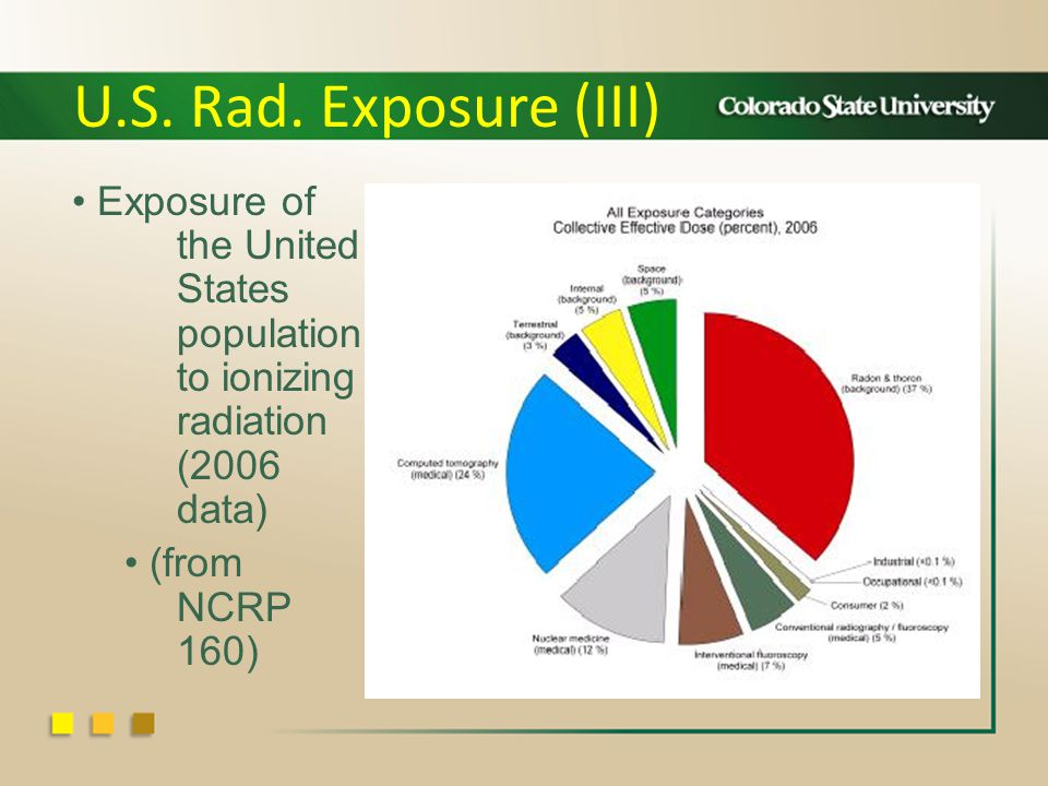 Exposure of the United States population to ionizing radiation (2006 data) (from NCRP 160) U.S.